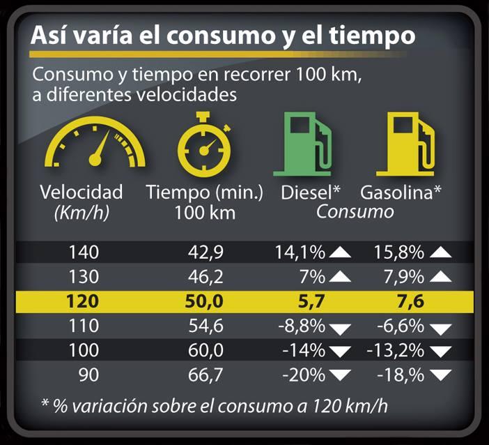 Consumo y Velocidad-Neumaticos Olmedo